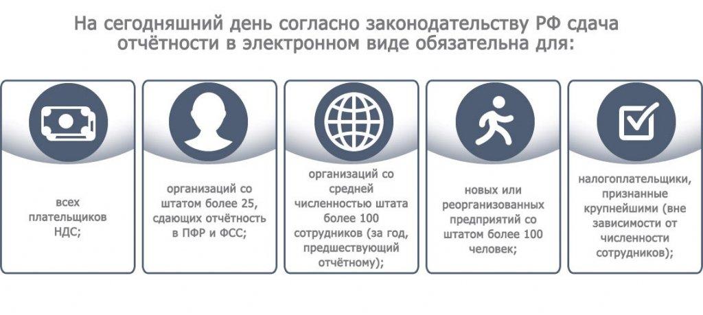 Отчетность в электронном виде красноярск регистрация в фондах после открытия ооо